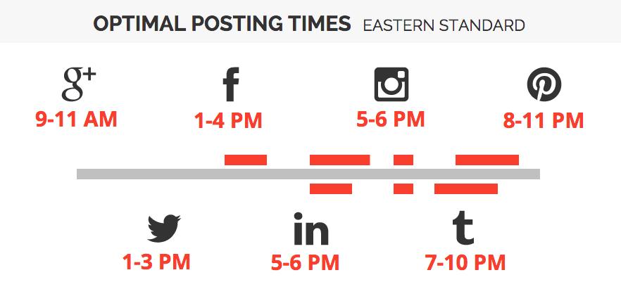 social media optimal posting times
