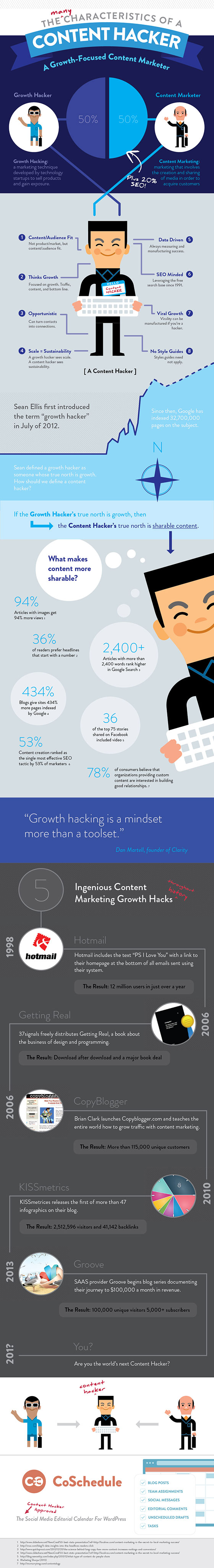 Characteristics Of A Content Marketing Growth Hacker infographic