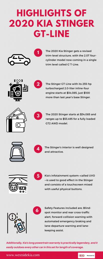 Highlights of 2020 Kia Stinger GT-Line