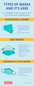 Types of Masks for Coronavirus - Debongo