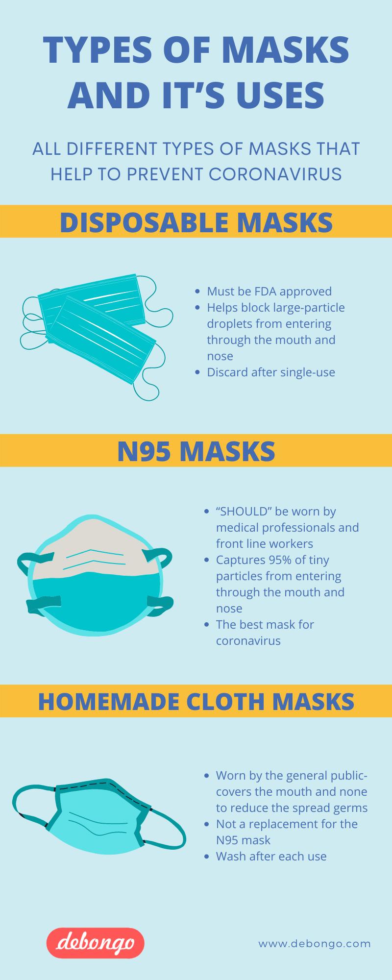 Types of Masks for Coronavirus - Debongo.com