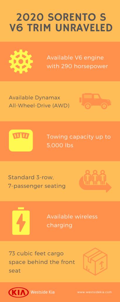 Westside Kia - 2020 Kia Sorento S V6 Trim Unraveled