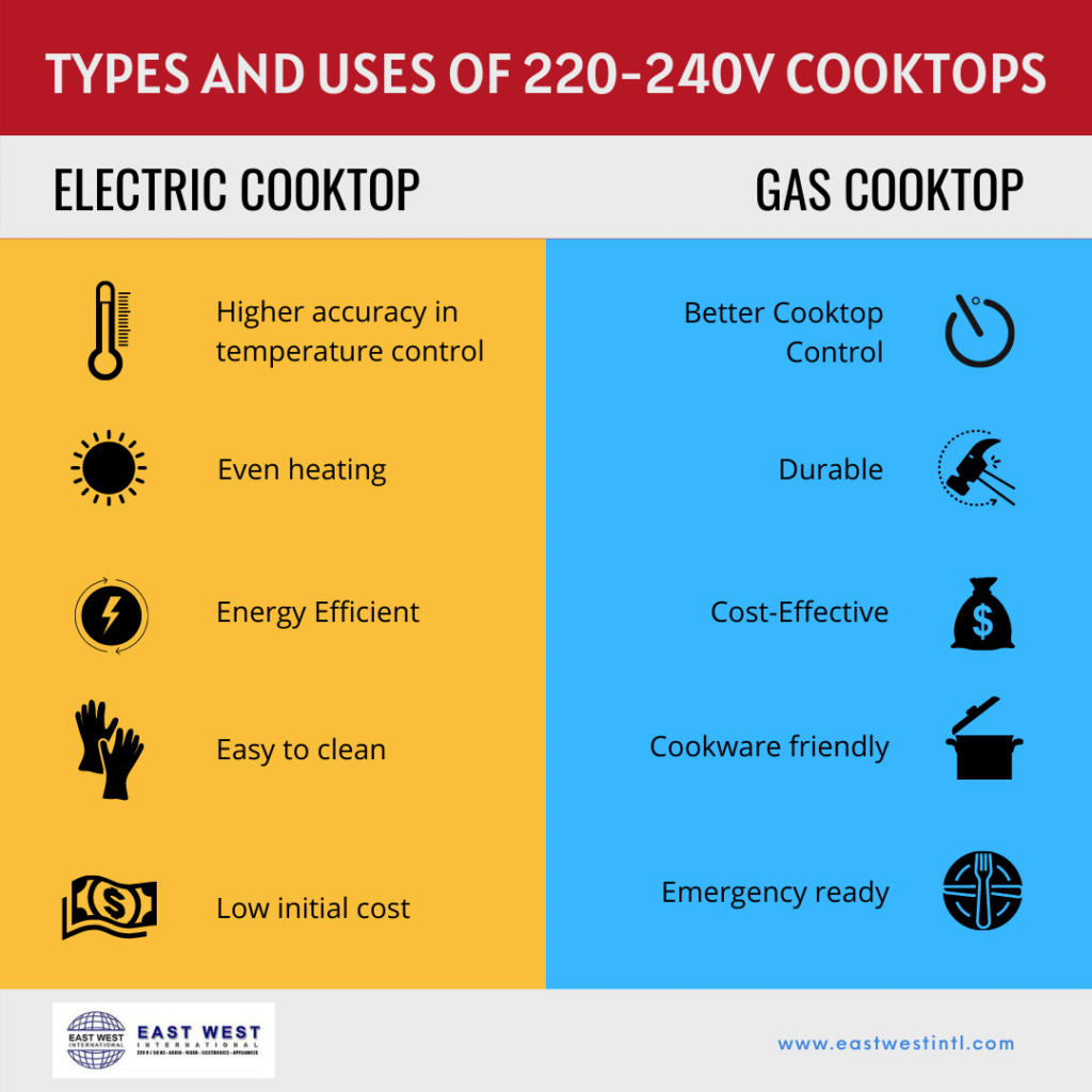 East West International - Types and Uses of 220-240V Cooktops
