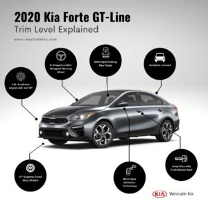 2020 Kia Forte GT-Line Trim Level Infographic - Westside Kia