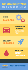 2021-Chevrolet-Tahoe-High-Country-Specs-Infographic