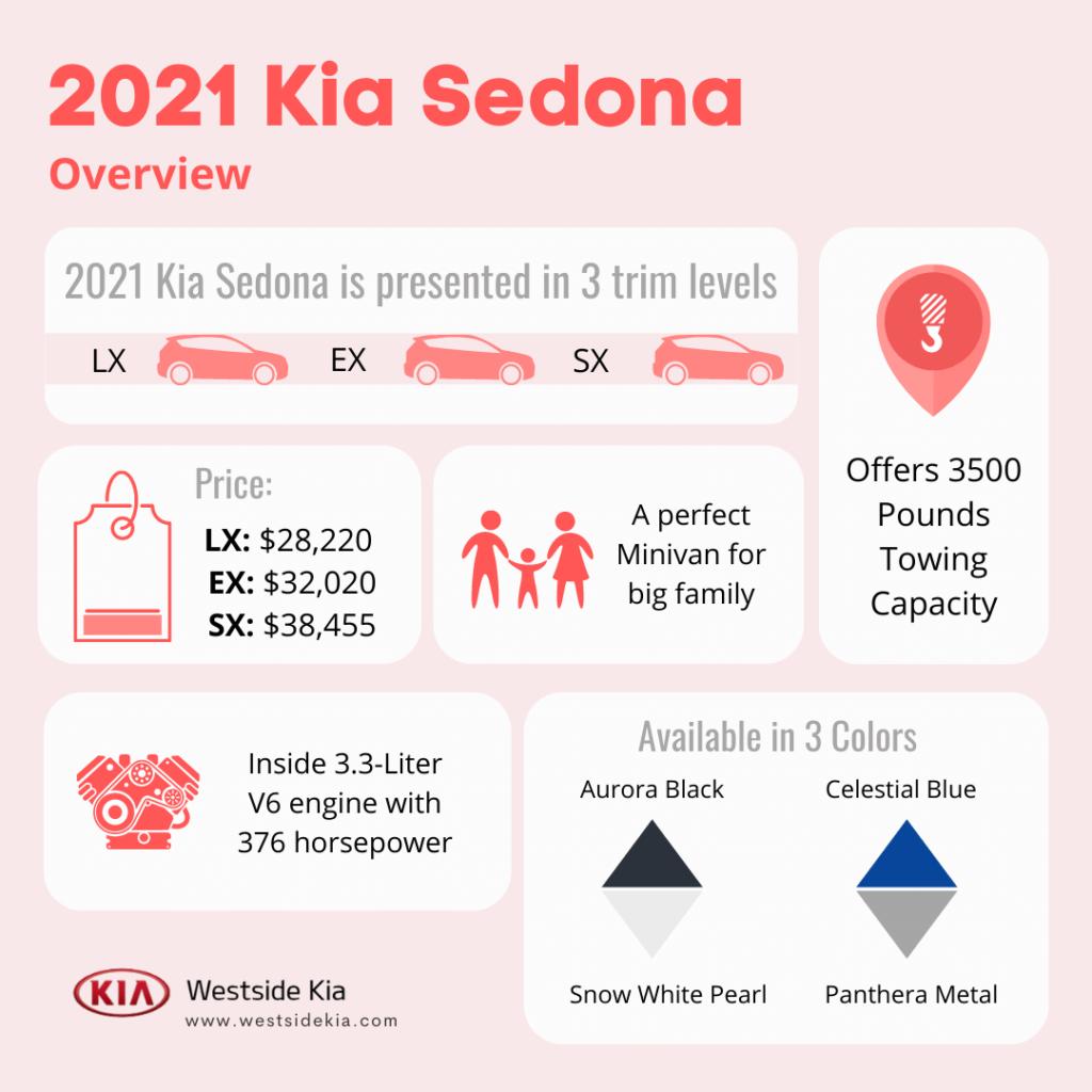 2021 Kia Sedona Infographic - Westside Kia