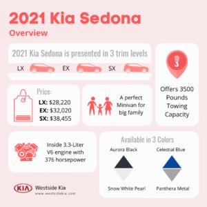 2021-Kia-Sedona-Infographic-Westside-Kia