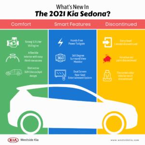 What's New In The 2021 Kia Sedona Infographic - Westside Kia