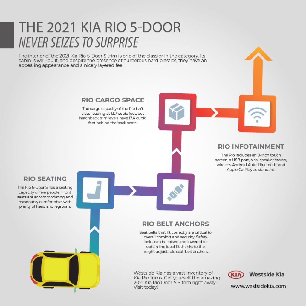The 2021 Kia Rio 5-Door Never Seizes to Surprise