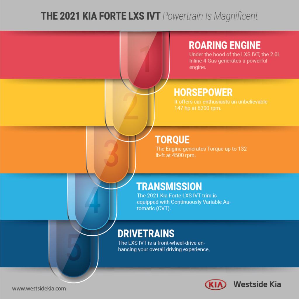 The-2021-Kia-Forte-LXS-IVT-Powertrain-Is-Magnificent